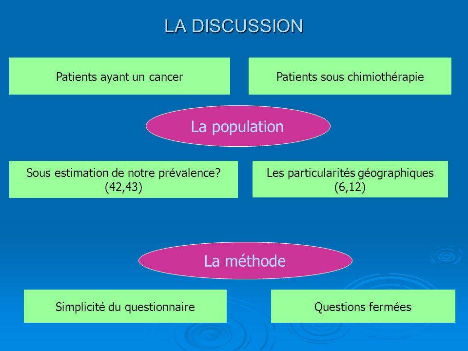 LA DISCUSSION Patients ayant un cancerPatients sous chimiothérapie Sous estimation de notre prévalence? (42,43) Les particularités géographiques (6,12