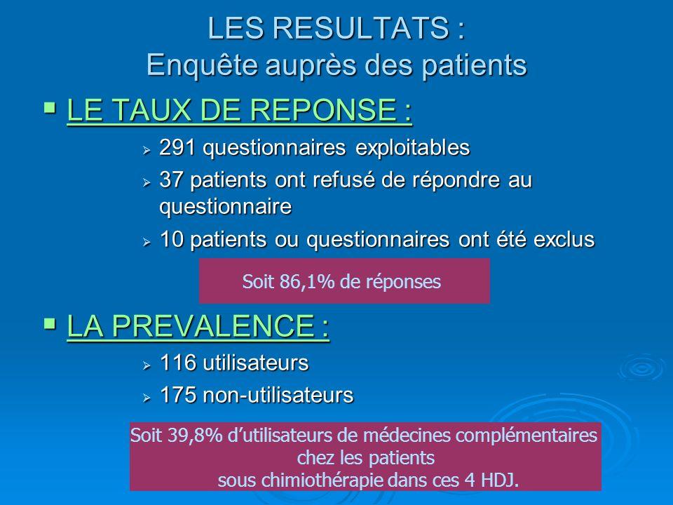 LES RESULTATS : Enquête auprès des patients LE TAUX DE REPONSE : LE TAUX DE REPONSE : 291 questionnaires exploitables 291 questionnaires exploitables