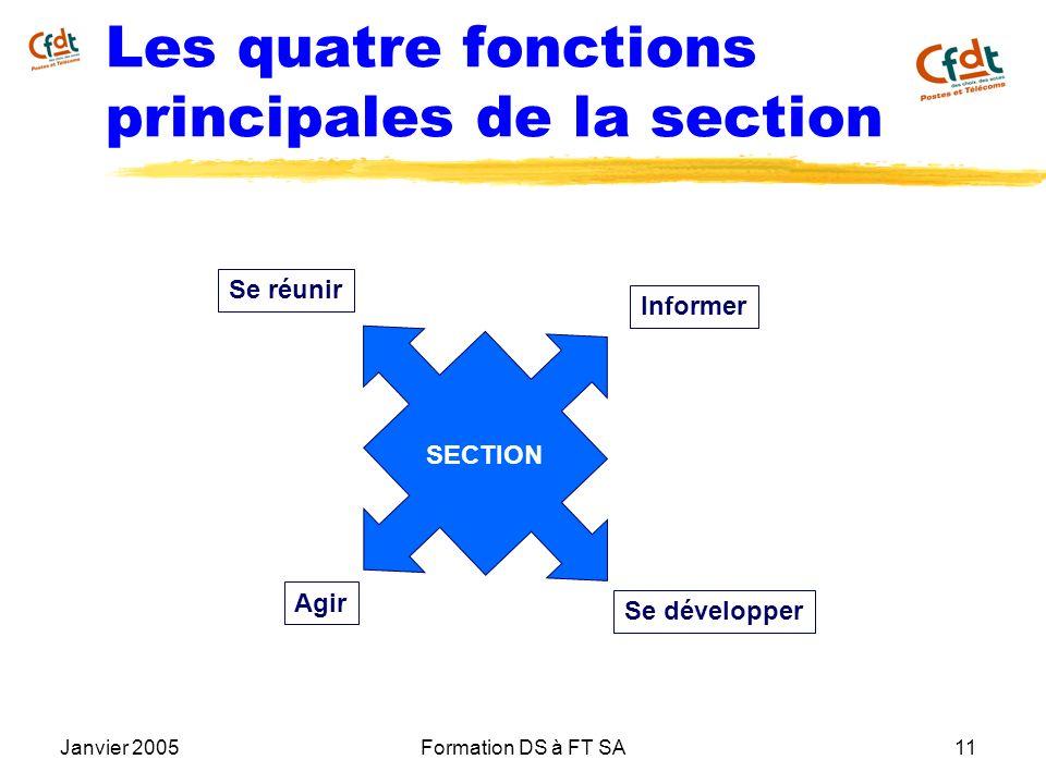 Janvier 2005Formation DS à FT SA11 Les quatre fonctions principales de la section Se réunir Agir Informer Se développer SECTION