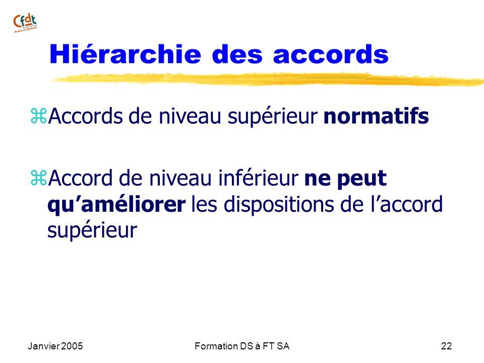 Janvier 2005Formation DS à FT SA22 Hiérarchie des accords z Accords de niveau supérieur normatifs z Accord de niveau inférieur ne peut quaméliorer les