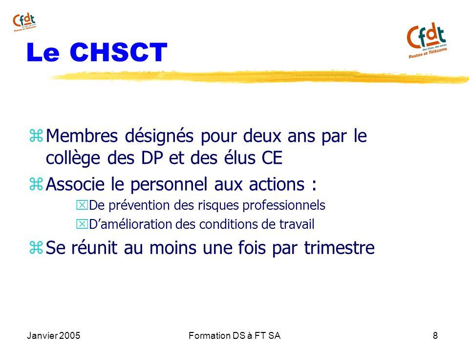 Janvier 2005Formation DS à FT SA8 Le CHSCT z Membres désignés pour deux ans par le collège des DP et des élus CE z Associe le personnel aux actions :