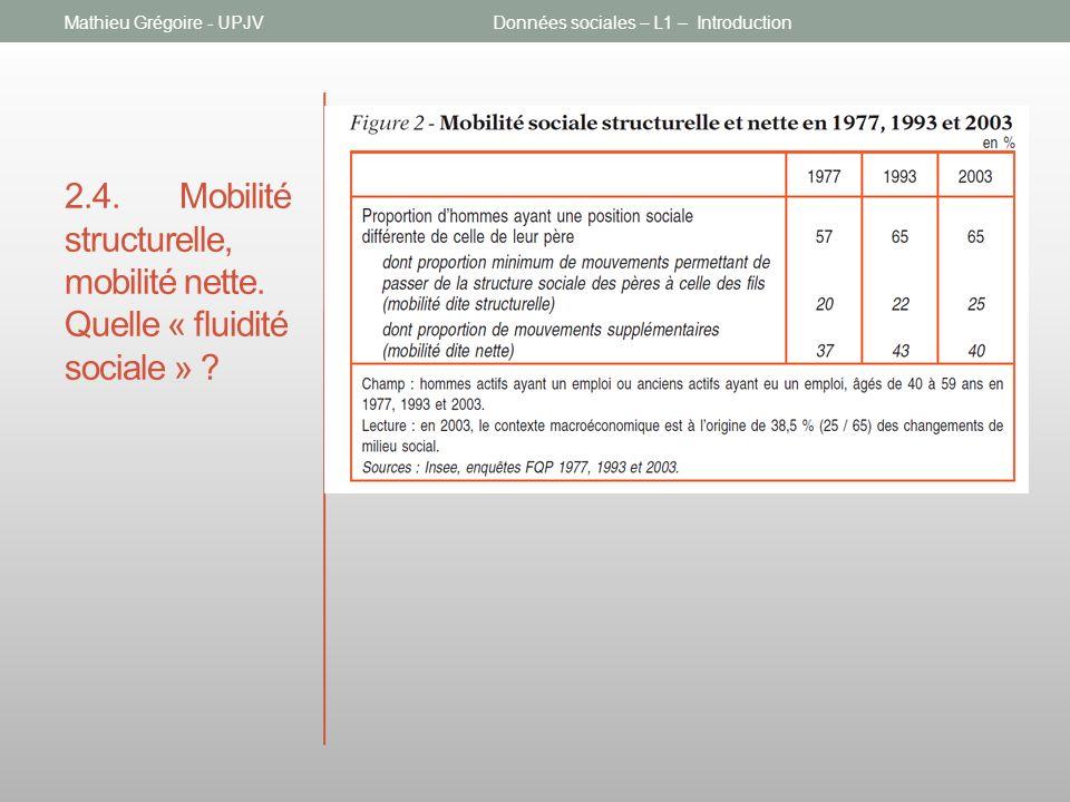 2.4. Mobilité structurelle, mobilité nette. Quelle « fluidité sociale » ? Mathieu Grégoire - UPJVDonnées sociales – L1 – Introduction