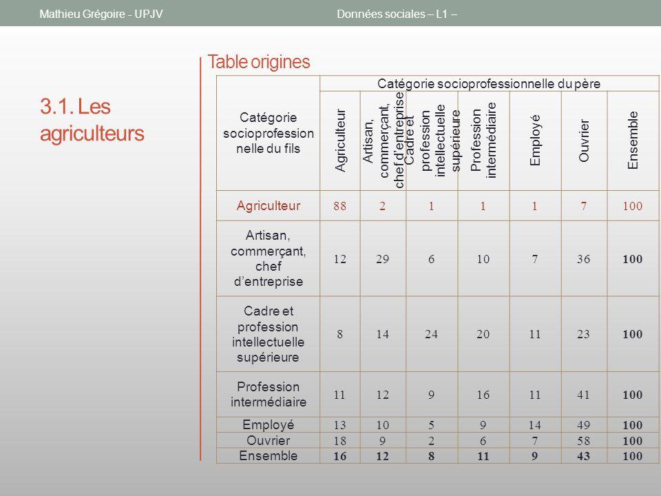 3.1. Les agriculteurs Mathieu Grégoire - UPJVDonnées sociales – L1 – Table origines Catégorie socioprofession nelle du fils Catégorie socioprofessionn