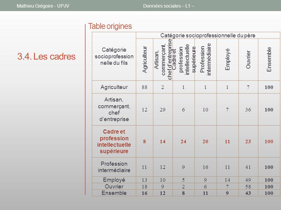 3.4. Les cadres Mathieu Grégoire - UPJVDonnées sociales – L1 – Table origines Catégorie socioprofession nelle du fils Catégorie socioprofessionnelle d