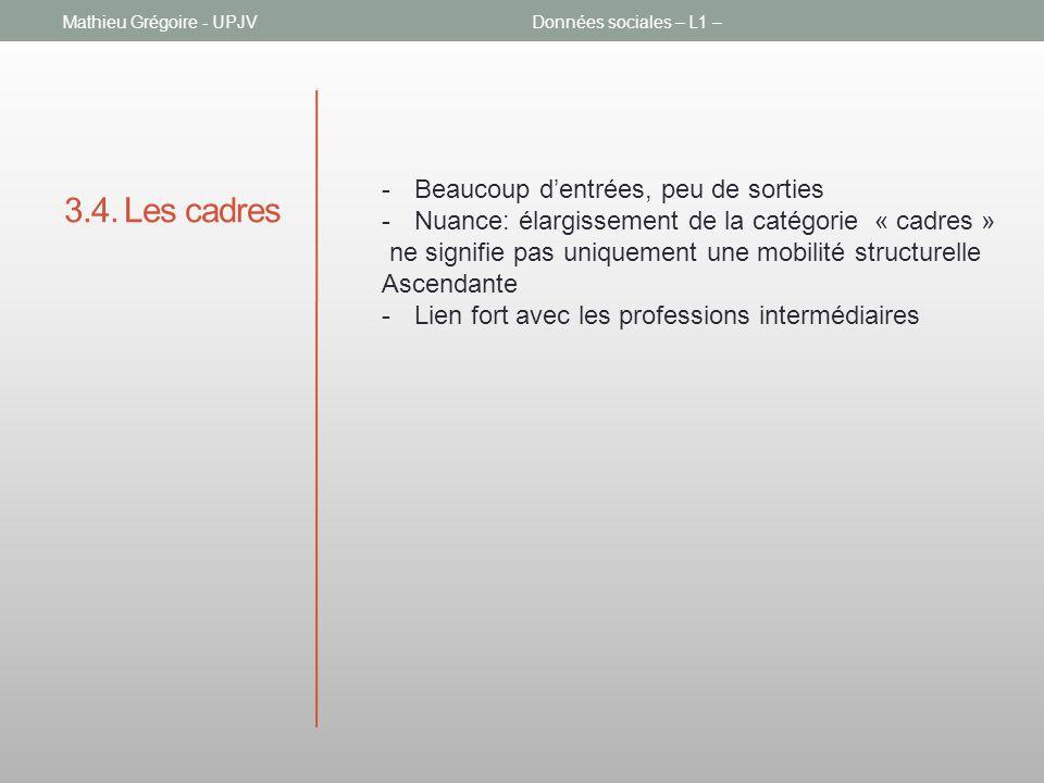 3.4. Les cadres Mathieu Grégoire - UPJVDonnées sociales – L1 – -Beaucoup dentrées, peu de sorties -Nuance: élargissement de la catégorie « cadres » ne