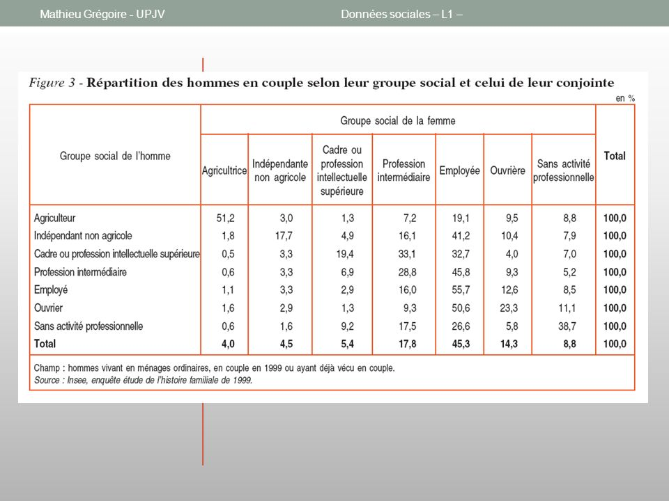4.2. Homogamie, hétérogamie Mathieu Grégoire - UPJVDonnées sociales – L1 –