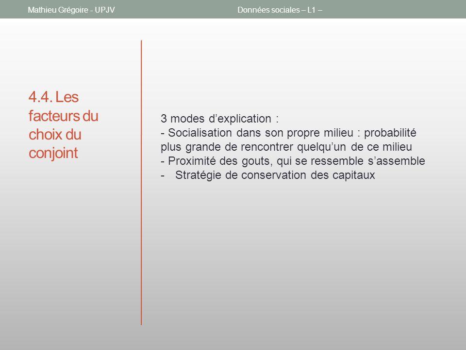 4.4. Les facteurs du choix du conjoint Mathieu Grégoire - UPJVDonnées sociales – L1 – 3 modes dexplication : - Socialisation dans son propre milieu :