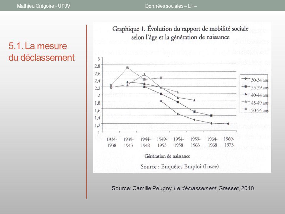 5.1. La mesure du déclassement Mathieu Grégoire - UPJVDonnées sociales – L1 – Source: Camille Peugny, Le déclassement, Grasset, 2010.