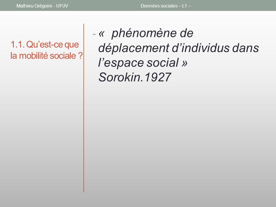 1.1. Quest-ce que la mobilité sociale ? - « phénomène de déplacement dindividus dans lespace social » Sorokin.1927 Mathieu Grégoire - UPJVDonnées soci