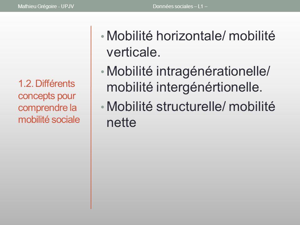 1.2. Différents concepts pour comprendre la mobilité sociale Mobilité horizontale/ mobilité verticale. Mobilité intragénérationelle/ mobilité intergén