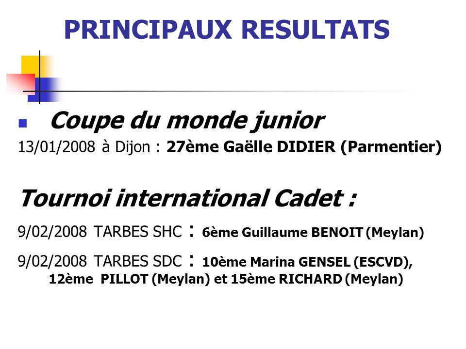Circuits nationaux Cadets Bordeaux Fleuret le 6/01/2008 1ère Solène BERGERETTI 10ème François GORLIER (Chambéry) Vauréal épée le 10/02/2008 7ème Ken Elie ZERBIB (Parmentier) Juniors Toulouse épée le 20/01/2008 3ème Gaëlle DIDIER (Parmentier) Bourges Sabre le 27/01/2008 3ème Camille JOSSEROND (Meylan), 5ème LUCE (Meylan), 10ème BERTONNIER (Meylan) Dammarie Lès Lys Fleuret le 17/02/2008 1ère Théodora FOSSE (Chambéry), 13ème Solène BERGERETTI (Chambéry)