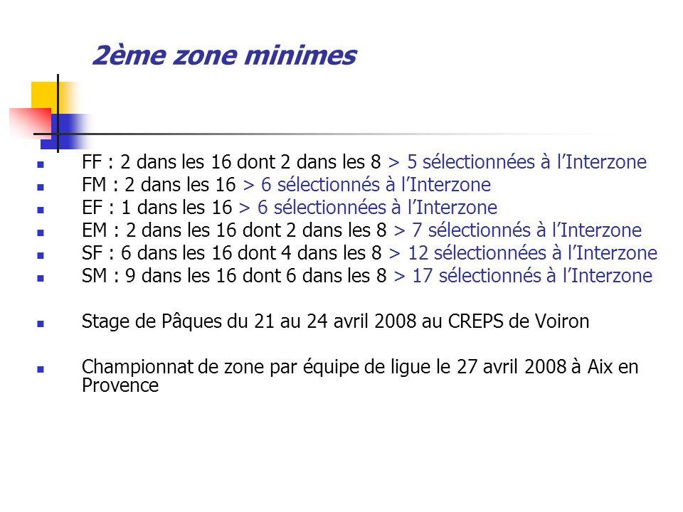 2ème zone minimes FF : 2 dans les 16 dont 2 dans les 8 > 5 sélectionnées à lInterzone FM : 2 dans les 16 > 6 sélectionnés à lInterzone EF : 1 dans les