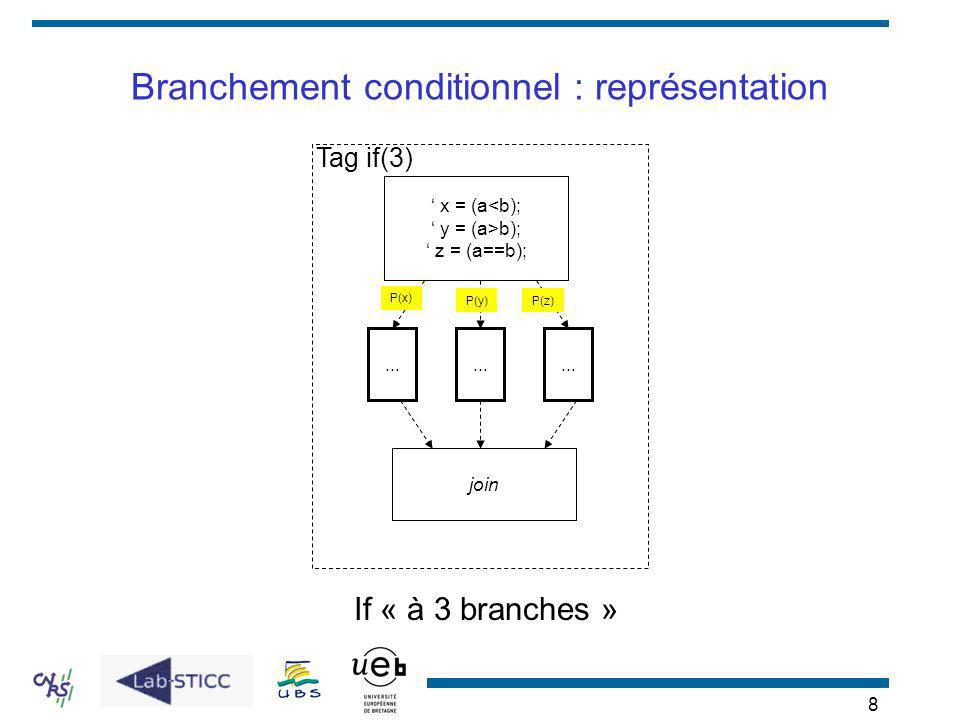 8 Branchement conditionnel : représentation If « à 3 branches » P(x)... join x = (a<b); y = (a>b); z = (a==b); P(z)... P(y) Tag if(3)
