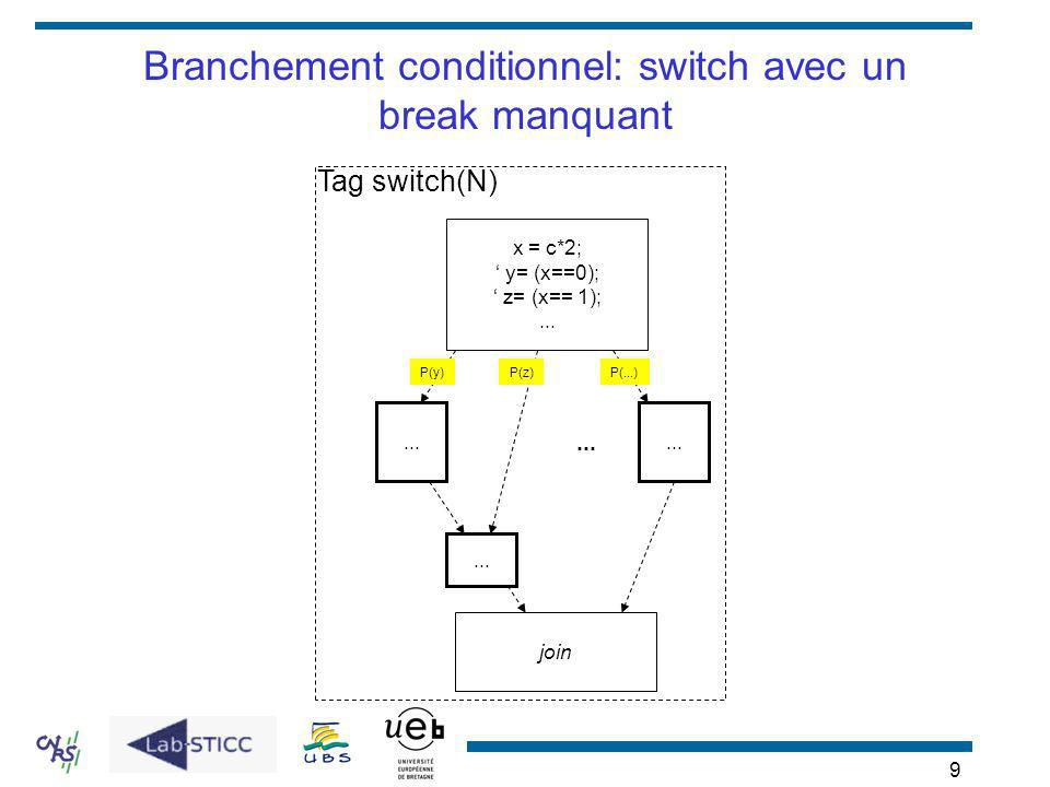 9 Branchement conditionnel: switch avec un break manquant x = c*2; y= (x==0); z= (x== 1);... join... P(z) Tag switch(N) P(...)... P(y)