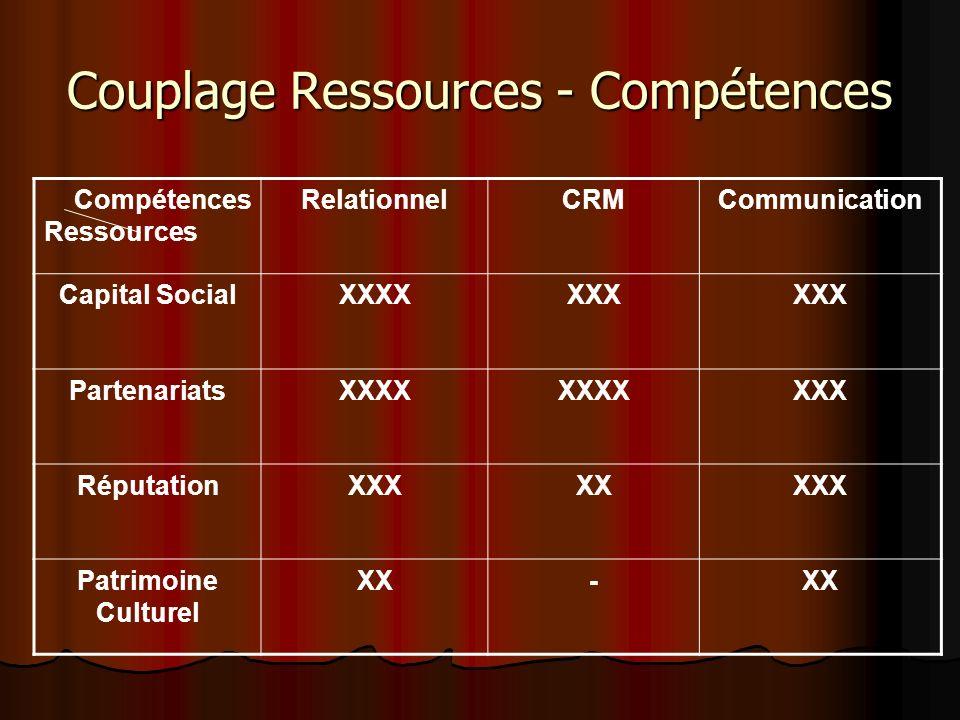 Couplage Ressources - Compétences Compétences Ressources RelationnelCRMCommunication Capital SocialXXXXXXX PartenariatsXXXX XXX RéputationXXXXXXXX Pat