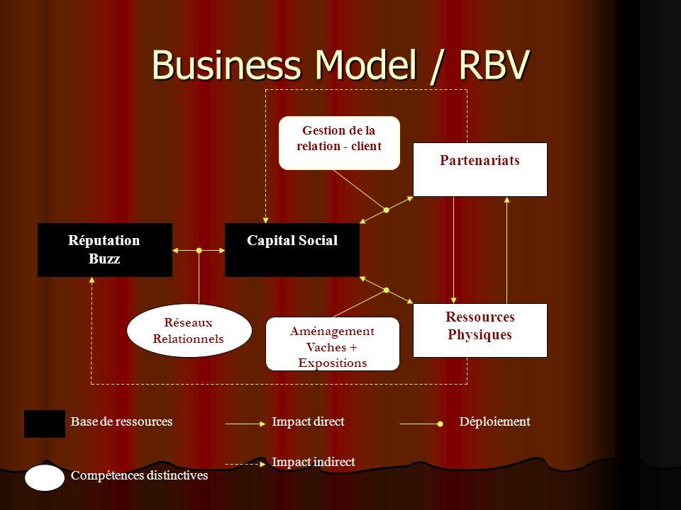 Business Model / RBV Réputation Buzz Capital Social Partenariats Ressources Physiques Réseaux Relationnels Aménagement Vaches + Expositions Gestion de