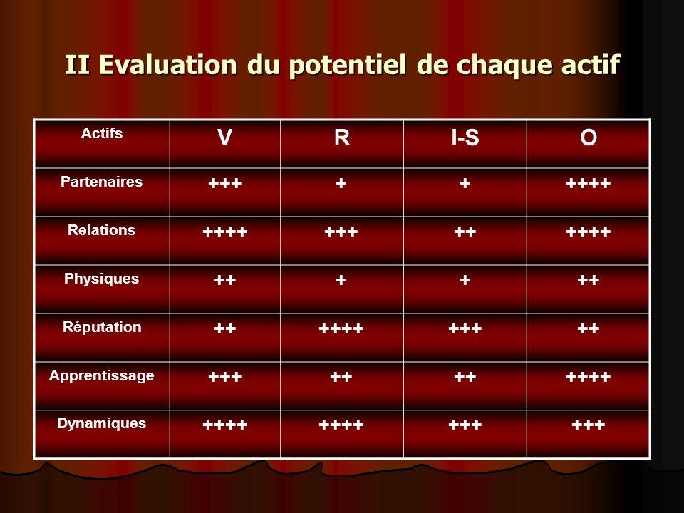 II Evaluation du potentiel de chaque actif Actifs VRI-SO Partenaires +++++++++ Relations +++++++++++++ Physiques ++++ Réputation +++++++++++ Apprentis