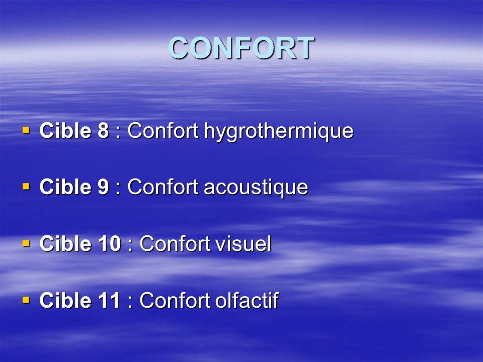 CONFORT Cible 8 : Confort hygrothermique Cible 8 : Confort hygrothermique Cible 9 : Confort acoustique Cible 9 : Confort acoustique Cible 10 : Confort visuel Cible 10 : Confort visuel Cible 11 : Confort olfactif Cible 11 : Confort olfactif