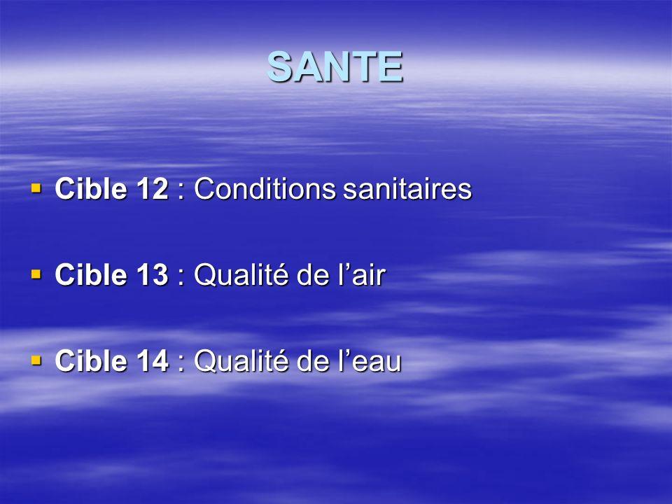 SANTE Cible 12 : Conditions sanitaires Cible 12 : Conditions sanitaires Cible 13 : Qualité de lair Cible 13 : Qualité de lair Cible 14 : Qualité de leau Cible 14 : Qualité de leau
