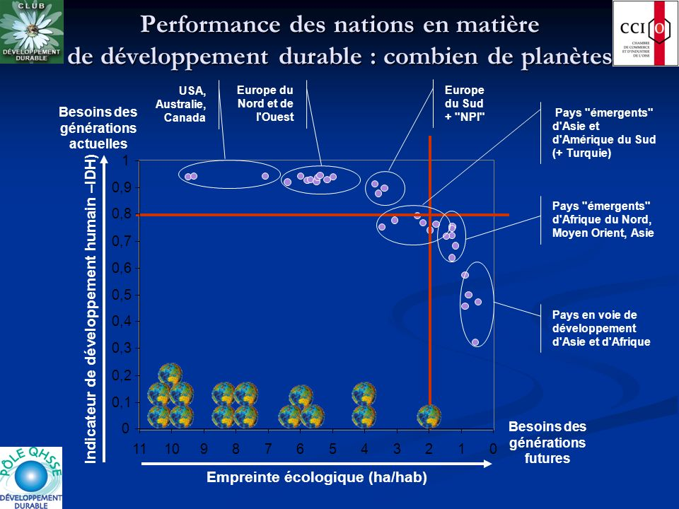 Performance des nations en matière de développement durable : combien de planètes 012345678910 Empreinte écologique (ha/hab) Besoins des générations f