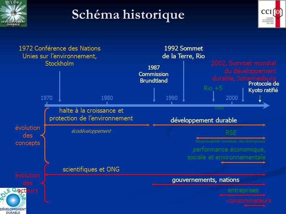 Schéma historique 1992 Sommet de la Terre, Rio développement durable gouvernements, nations 1987 Commission Brundtland 1972 Conférence des Nations Uni