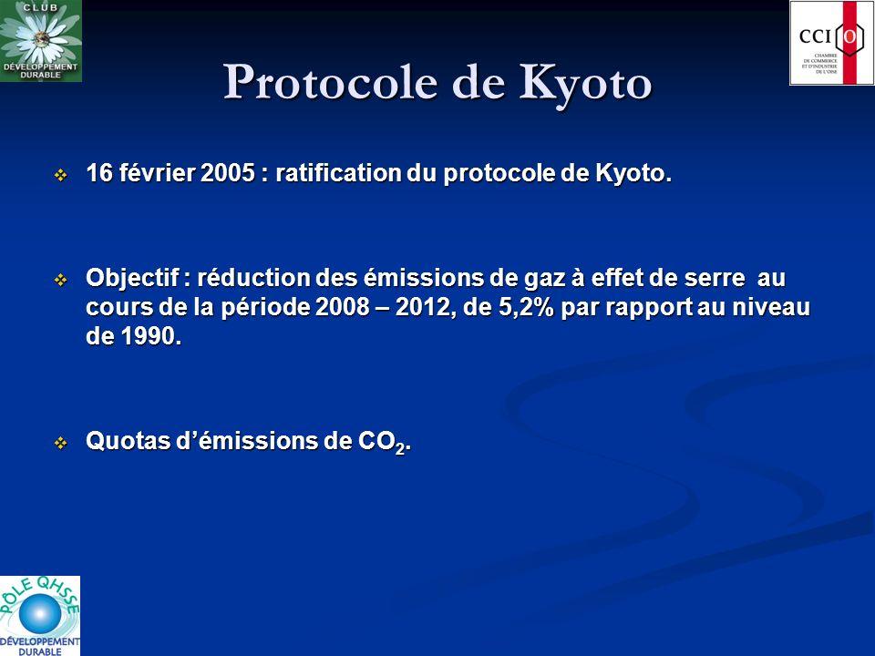 Protocole de Kyoto 16 février 2005 : ratification du protocole de Kyoto. 16 février 2005 : ratification du protocole de Kyoto. Objectif : réduction de