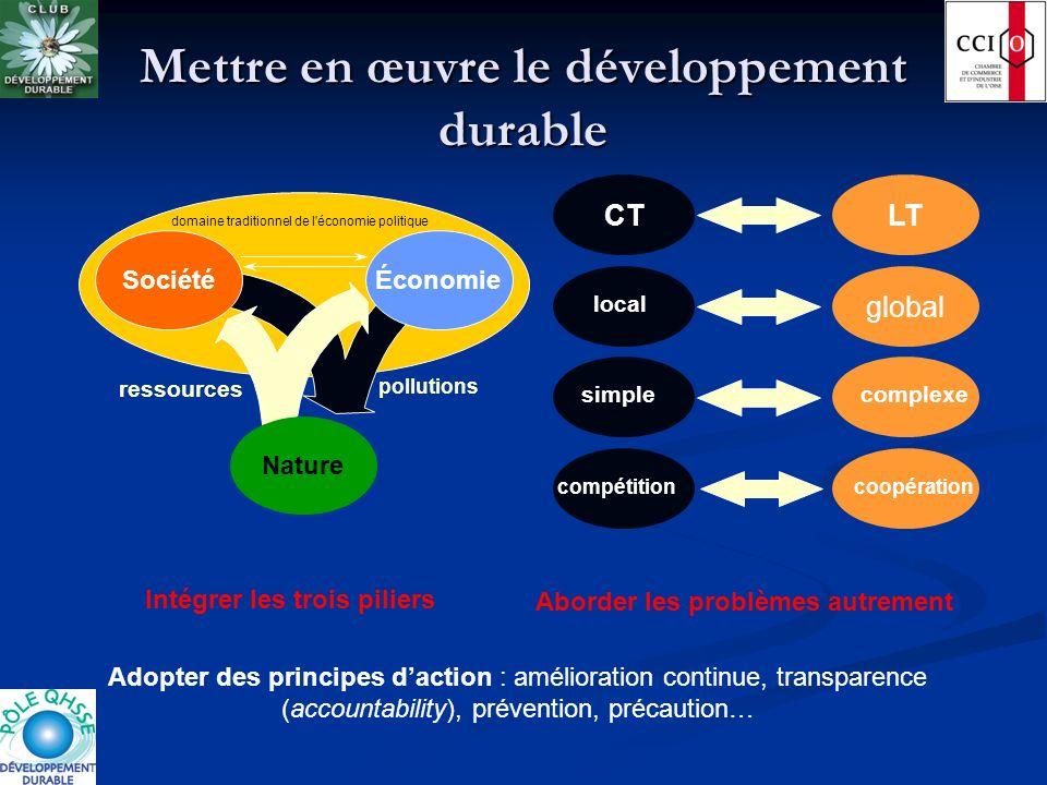 Mettre en œuvre le développement durable domaine traditionnel de l'économie politique Nature Économie ressources pollutions Société Intégrer les trois