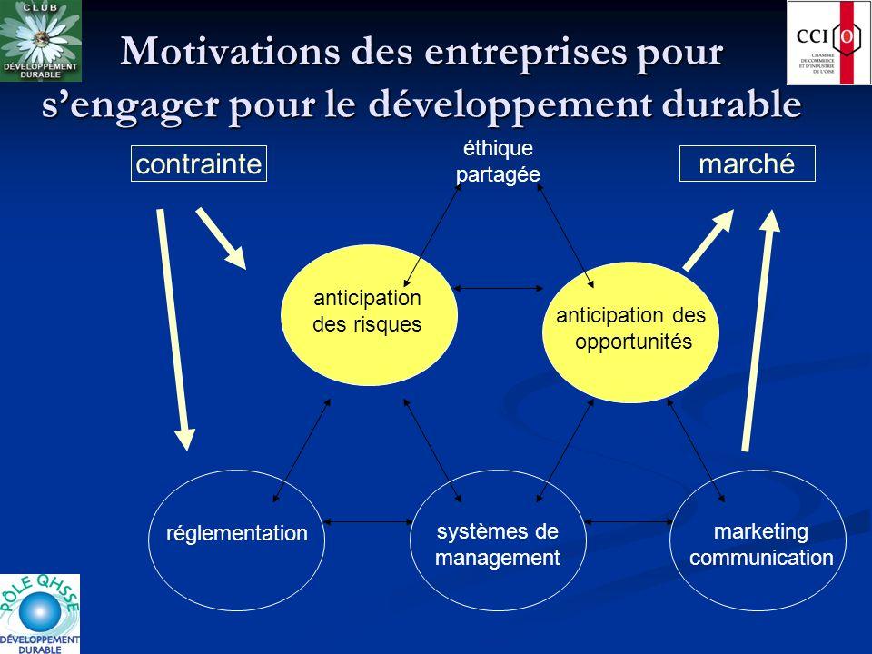 Motivations des entreprises pour sengager pour le développement durable éthique partagée systèmes de management réglementation marketing communication