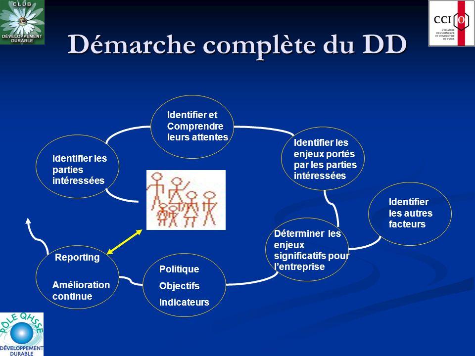 Démarche complète du DD Politique Objectifs Indicateurs Reporting Amélioration continue Identifier les parties intéressées Identifier et Comprendre le