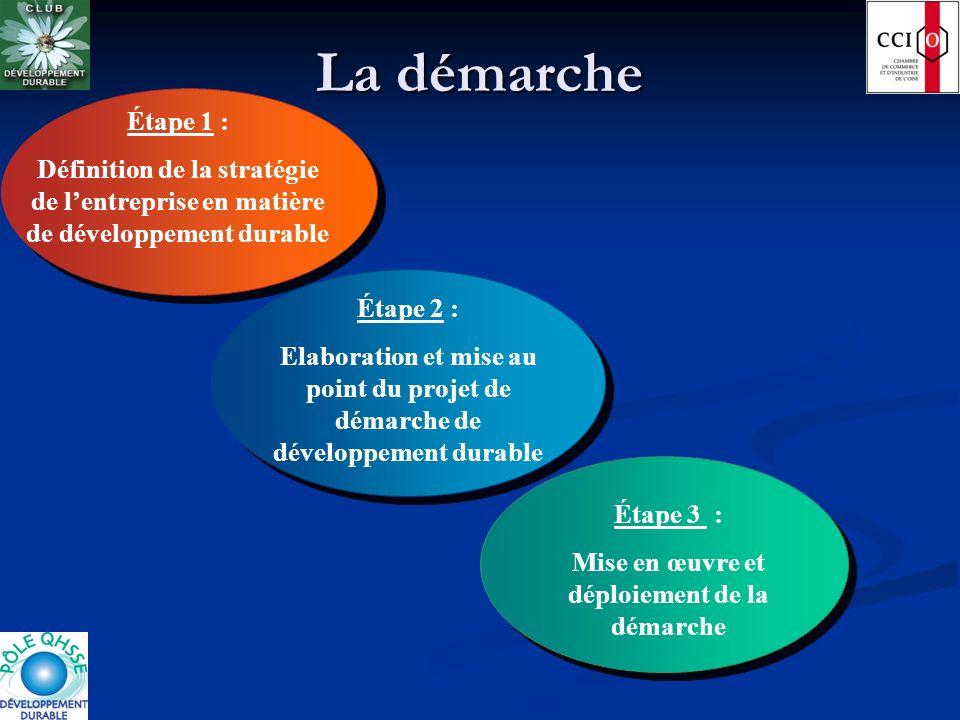 La démarche Étape 3 : Mise en œuvre et déploiement de la démarche Étape 2 : Elaboration et mise au point du projet de démarche de développement durabl