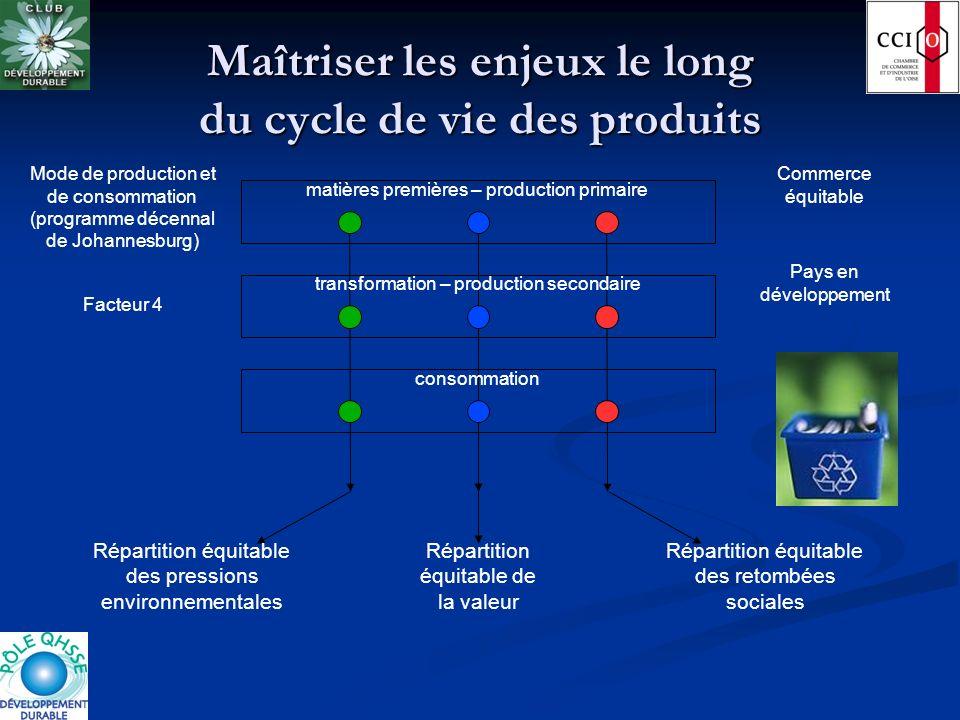 Maîtriser les enjeux le long du cycle de vie des produits Répartition équitable de la valeur Répartition équitable des pressions environnementales Rép