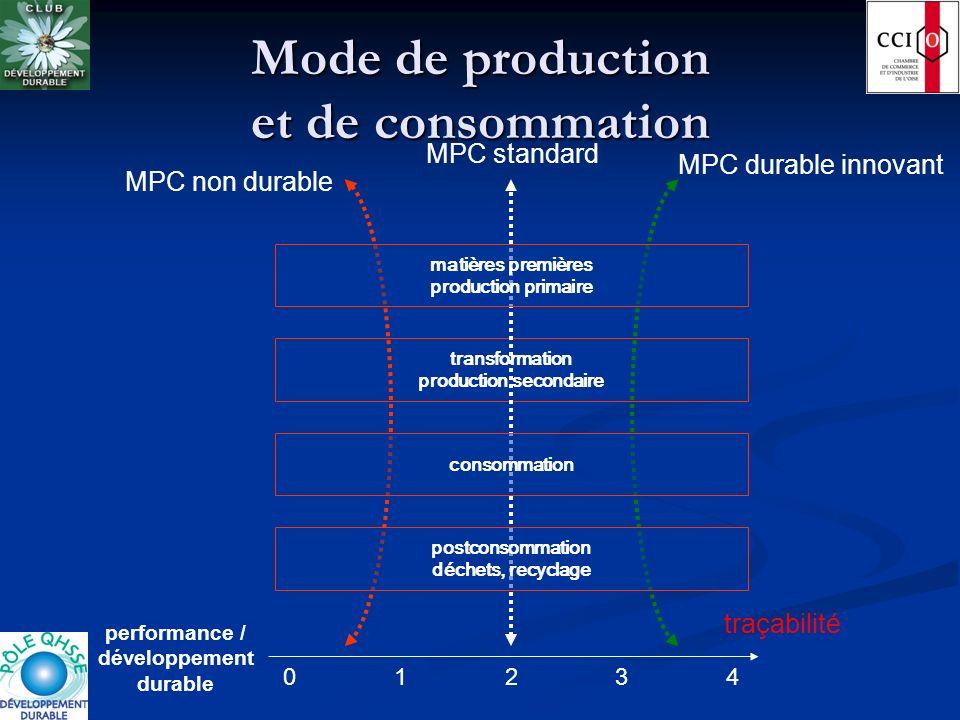 transformation production secondaire Mode de production et de consommation consommation matières premières production primaire postconsommation déchet
