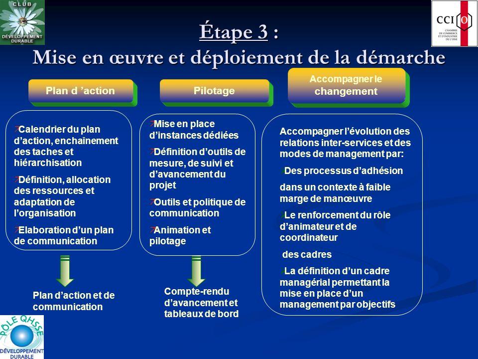 Étape 3 : Mise en œuvre et déploiement de la démarche äMise en place dinstances dédiées äDéfinition doutils de mesure, de suivi et davancement du proj