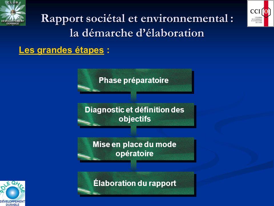 Rapport sociétal et environnemental : la démarche délaboration Phase préparatoire Diagnostic et définition des objectifs Mise en place du mode opérato