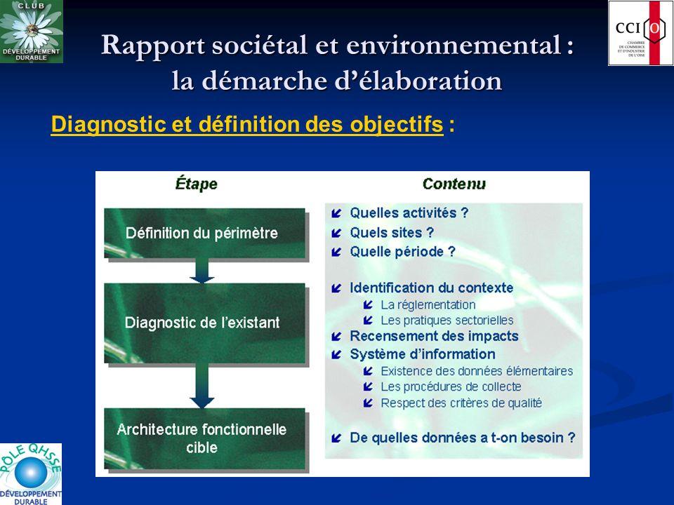 Rapport sociétal et environnemental : la démarche délaboration Diagnostic et définition des objectifs :