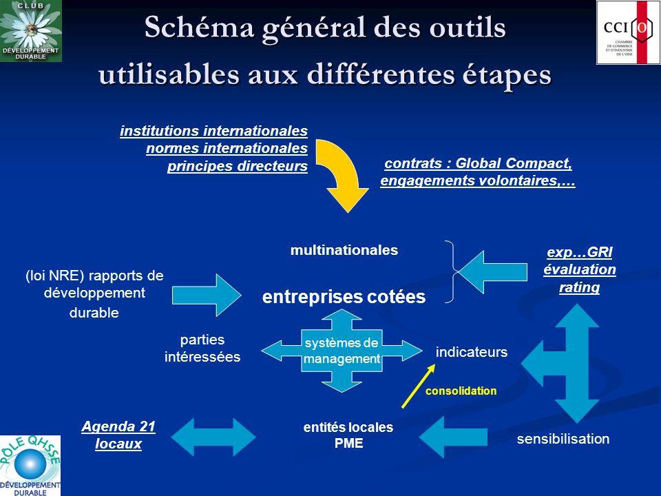 Schéma général des outils utilisables aux différentes étapes institutions internationales normes internationales principes directeurs multinationales