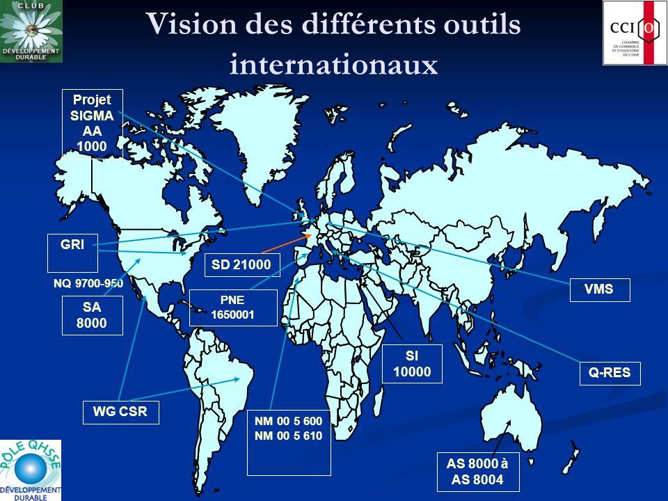 Vision des différents outils internationaux