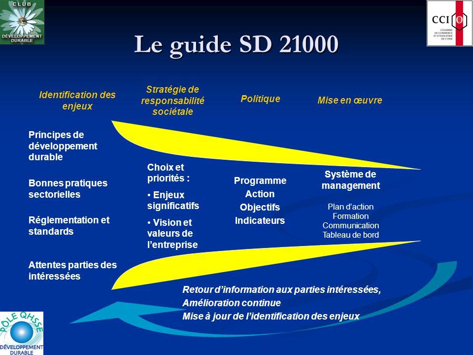 Le guide SD 21000 Retour dinformation aux parties intéressées, Amélioration continue Mise à jour de lidentification des enjeux Mise en œuvre Système d