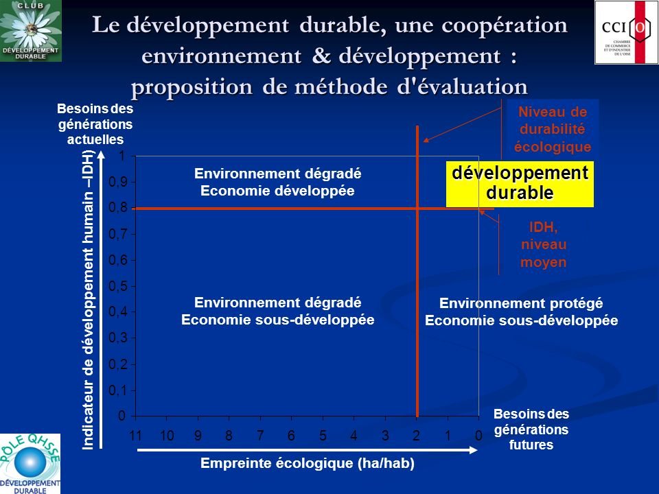 Performance des nations en matière de développement durable : combien de planètes 012345678910 Empreinte écologique (ha/hab) Besoins des générations futures 0 0,1 0,2 0,3 0,4 0,5 0,6 0,7 0,8 0,9 1 11 Indicateur de développement humain –IDH) Besoins des générations actuelles USA, Australie, Canada Europe du Nord et de l Ouest Europe du Sud + NPI Pays émergents d Asie et d Amérique du Sud (+ Turquie) Pays émergents d Afrique du Nord, Moyen Orient, Asie Pays en voie de développement d Asie et d Afrique