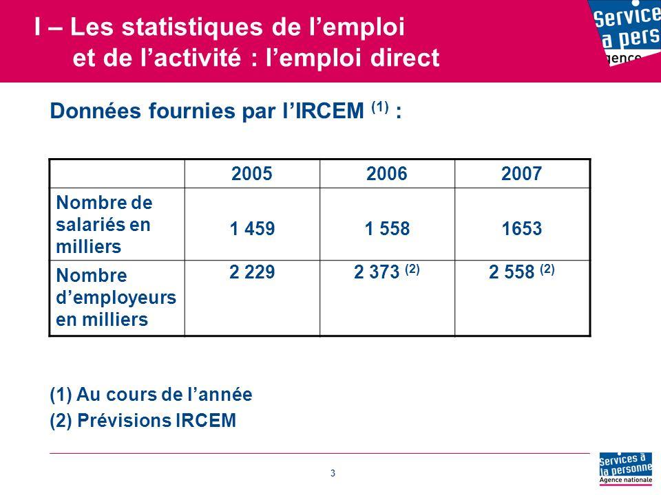 3 I – Les statistiques de lemploi et de lactivité : lemploi direct Données fournies par lIRCEM (1) : 200520062007 Nombre de salariés en milliers 1 4591 5581653 Nombre demployeurs en milliers 2 2292 373 (2) 2 558 (2) (1) Au cours de lannée (2) Prévisions IRCEM