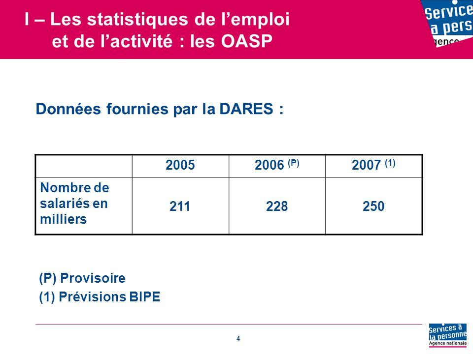 4 I – Les statistiques de lemploi et de lactivité : les OASP Données fournies par la DARES : 20052006 (P) 2007 (1) Nombre de salariés en milliers 211228250 (P) Provisoire (1) Prévisions BIPE