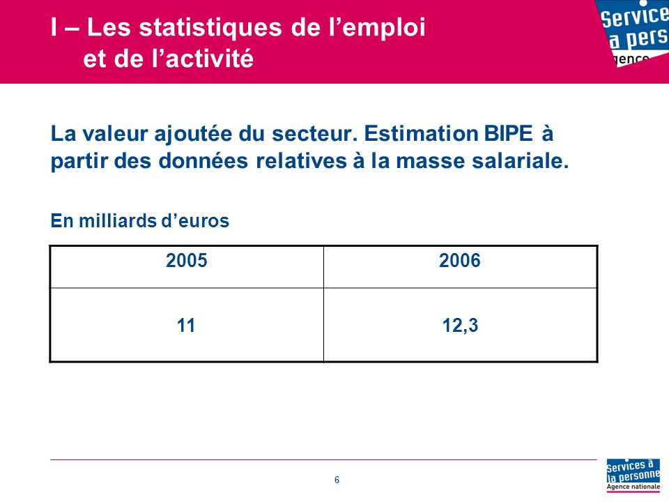 6 I – Les statistiques de lemploi et de lactivité La valeur ajoutée du secteur.