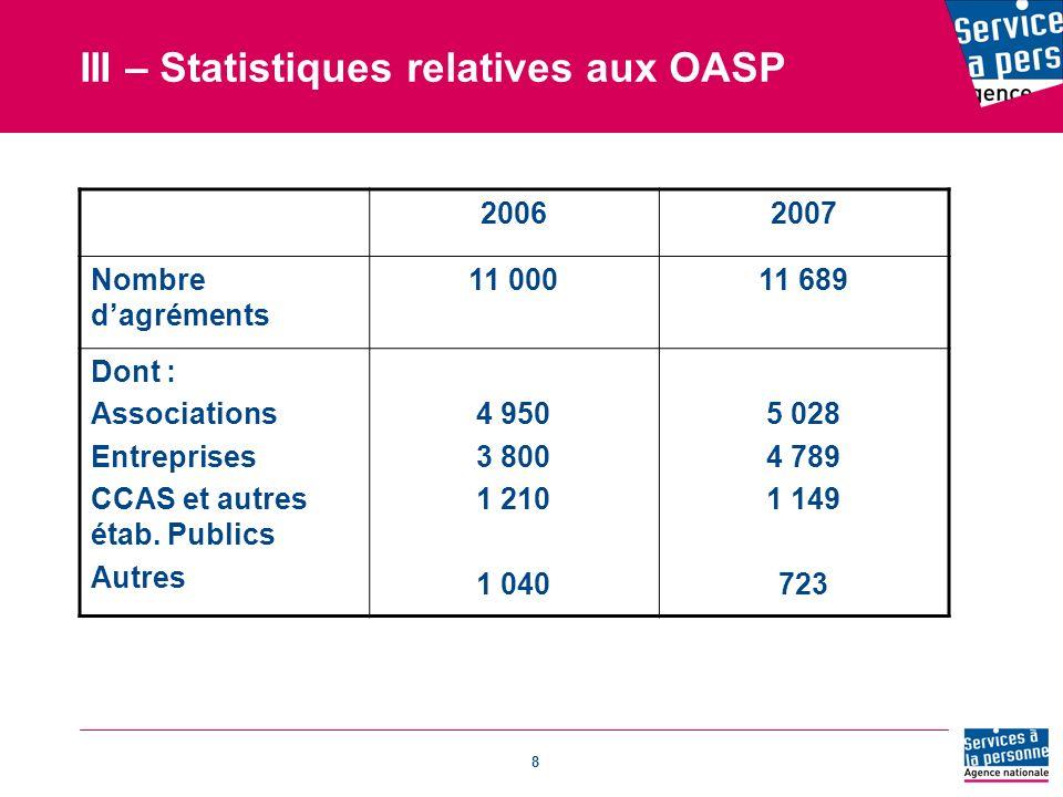 8 III – Statistiques relatives aux OASP 20062007 Nombre dagréments 11 00011 689 Dont : Associations Entreprises CCAS et autres étab.