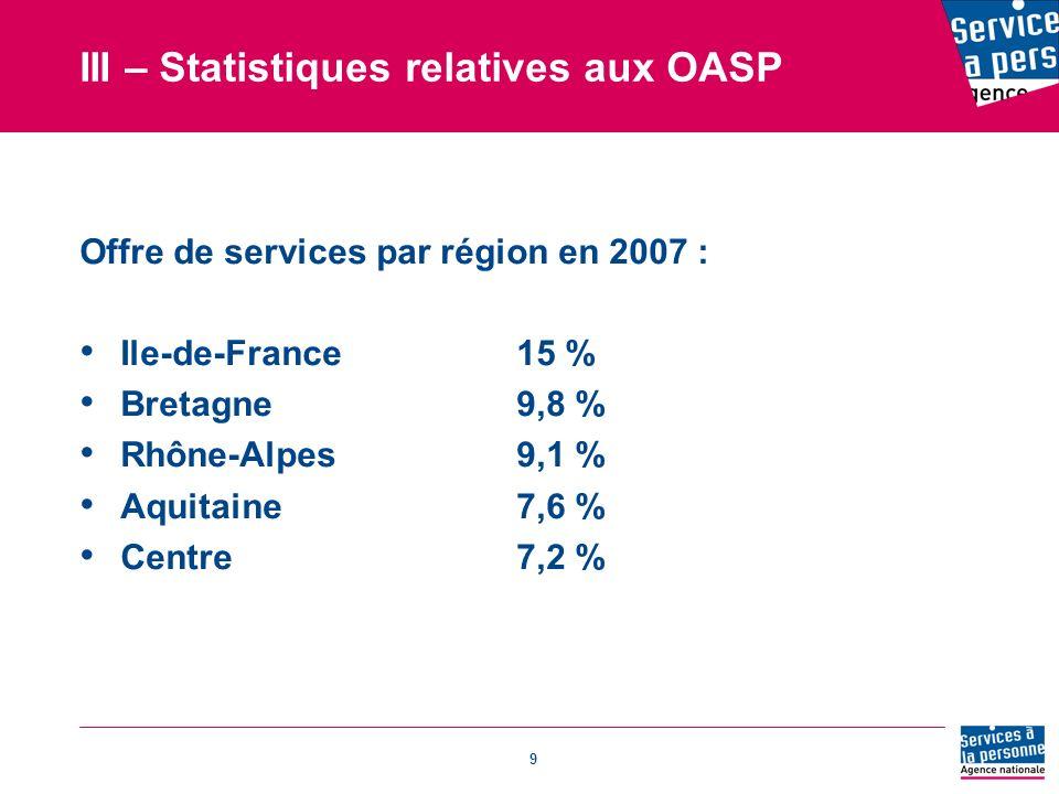 9 Offre de services par région en 2007 : Ile-de-France15 % Bretagne9,8 % Rhône-Alpes9,1 % Aquitaine7,6 % Centre7,2 % III – Statistiques relatives aux OASP