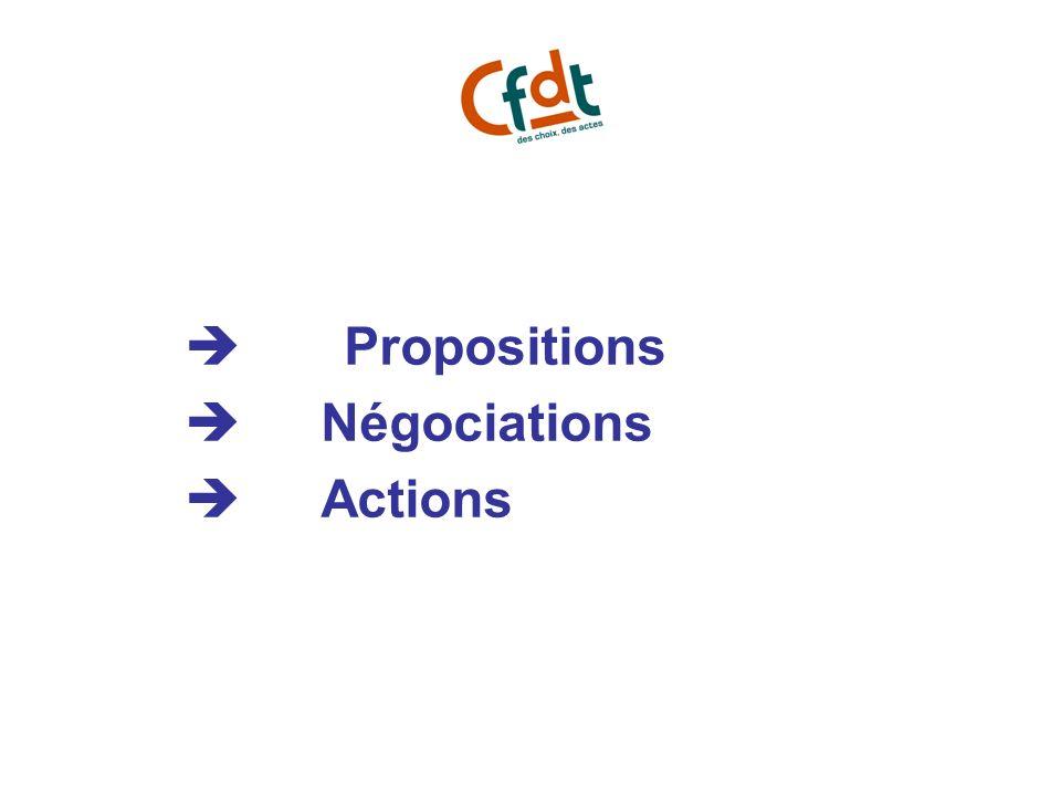 Propositions Négociations Actions