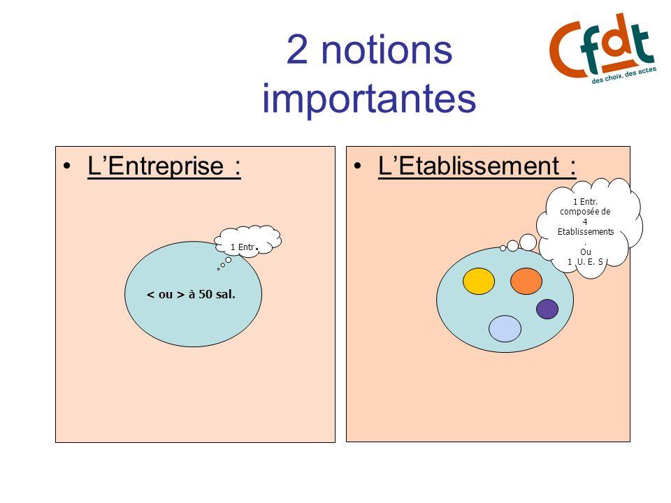 2 notions importantes LEntreprise :LEtablissement : 1 Entr. 1 Entr. composée de 4 Etablissements. Ou 1 U. E. S à 50 sal.