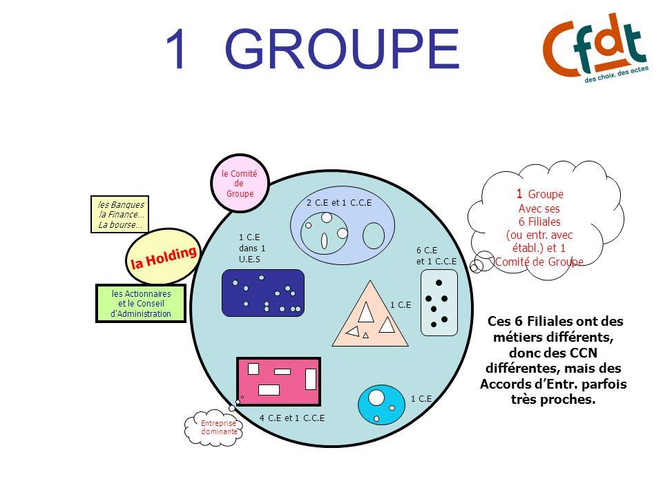 1 GROUPE 1 Groupe Avec ses 6 Filiales (ou entr. avec établ.) et 1 Comité de Groupe 1 C.E 4 C.E et 1 C.C.E 2 C.E et 1 C.C.E 1 C.E Ces 6 Filiales ont de