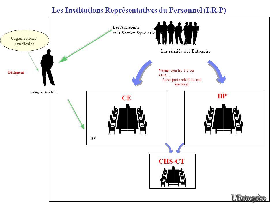 Les Institutions Représentatives du Personnel (I.R.P) Les salariés de lEntreprise Délégué Syndical Organisations syndicales CE DP CHS-CT RS Les Adhére