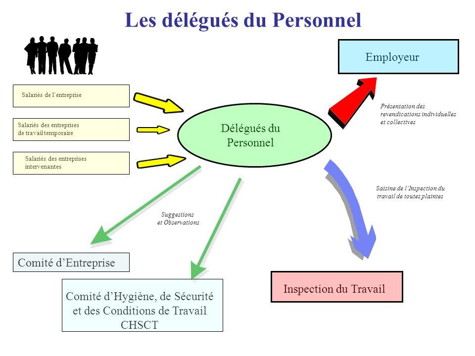 Les délégués du Personnel Salariés de lentreprise Salariés des entreprises de travail temporaire Salariés des entreprises intervenantes Employeur Sais