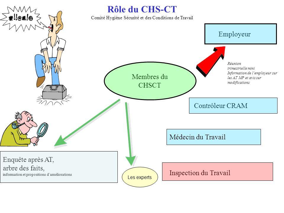 Rôle du CHS-CT Comité Hygiène Sécurité et des Conditions de Travail Employeur Réunion trimestrielle mini Information de lemployeur sur les AT MP et av